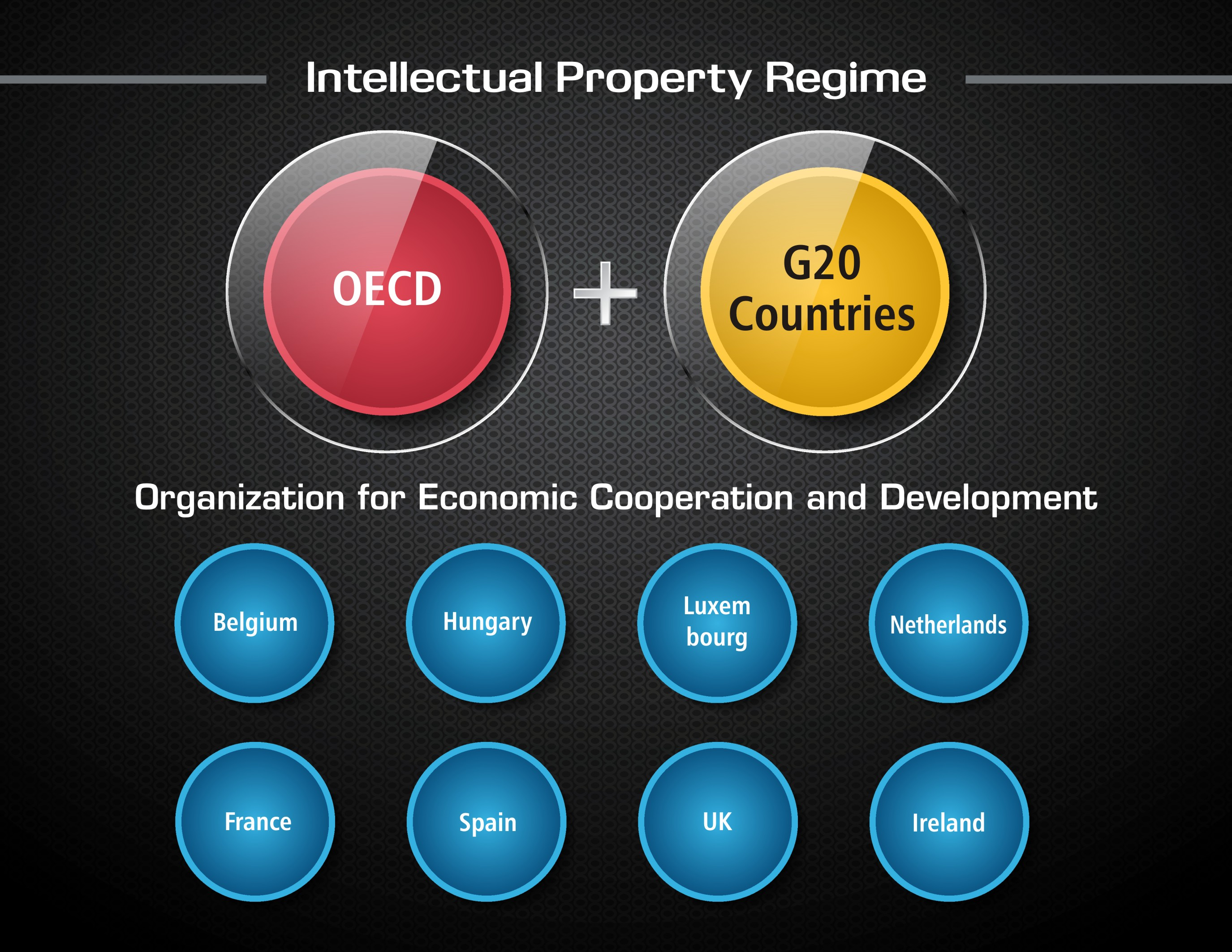 IP Regime Countries