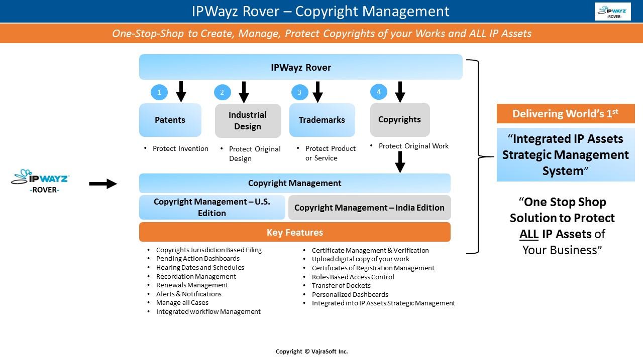 Copyright management vajrasoft inc business challenges xflitez Choice Image