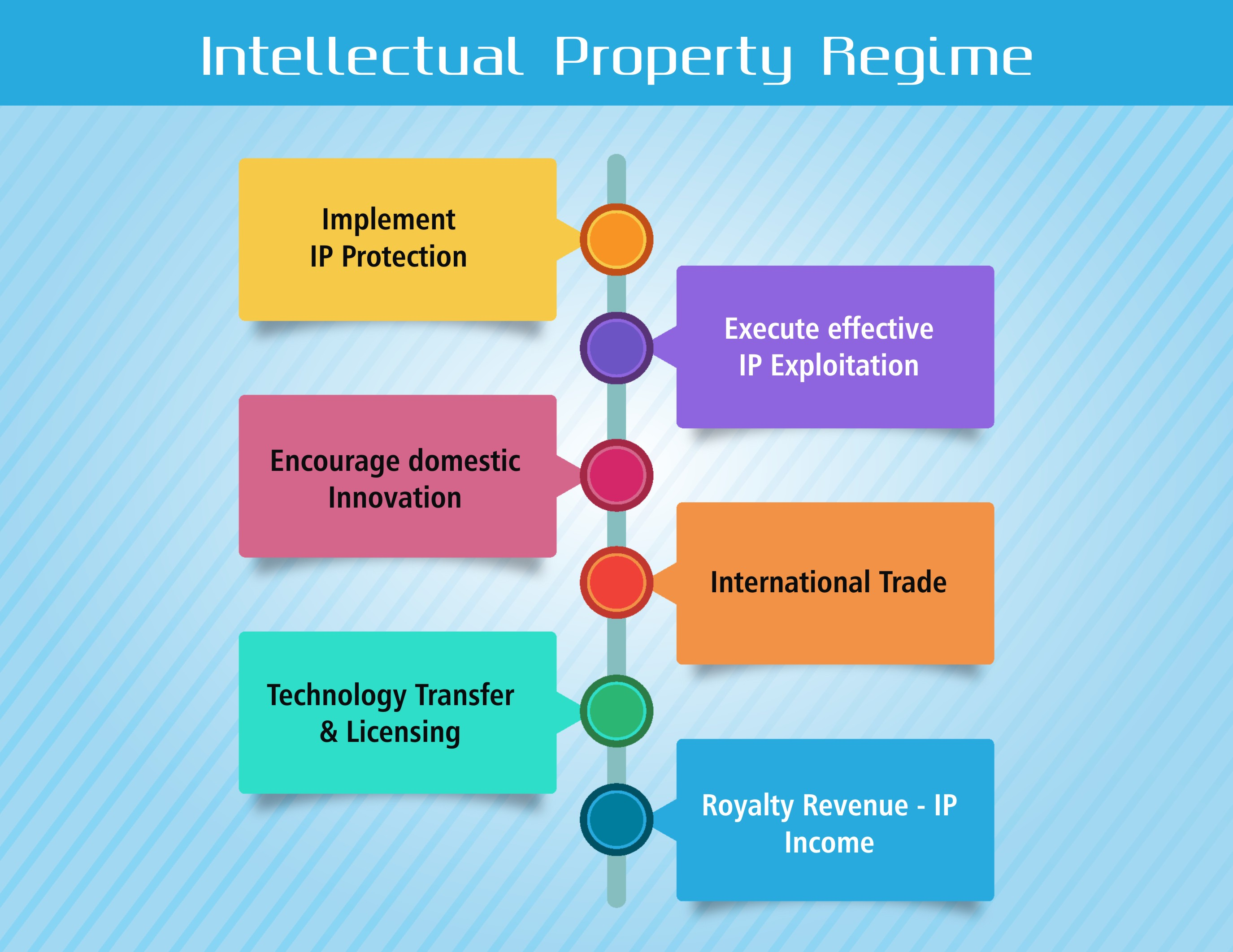 Purpose of IP Regime